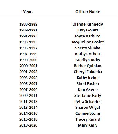 List of IUCPTA Presidents
