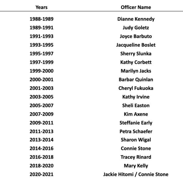 2020-2021 Presidents list